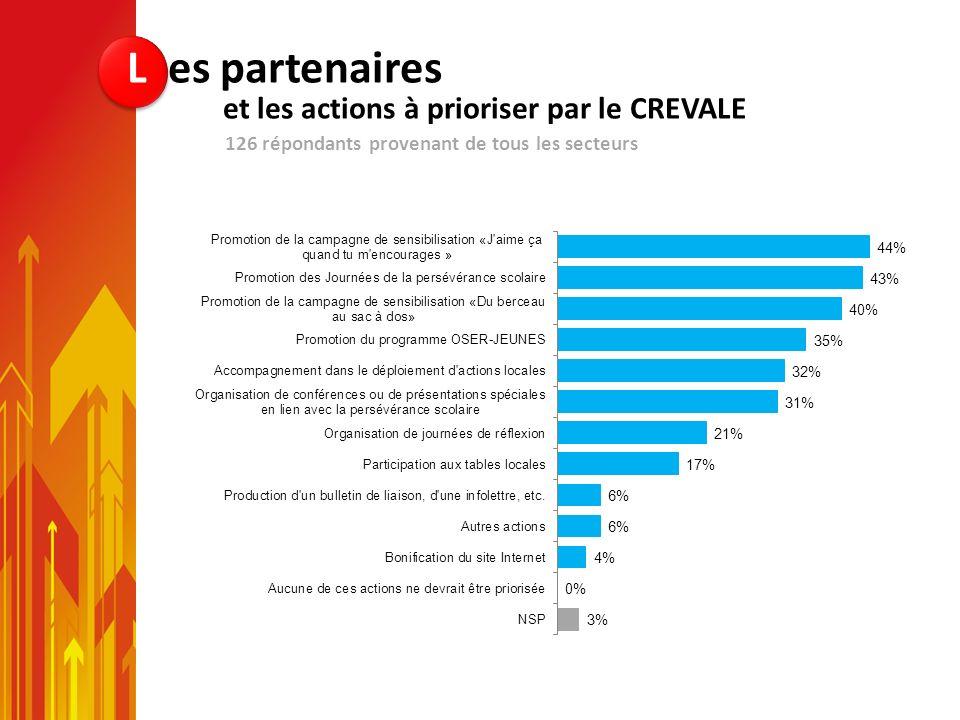 126 répondants provenant de tous les secteurs L es partenaires et les actions à prioriser par le CREVALE