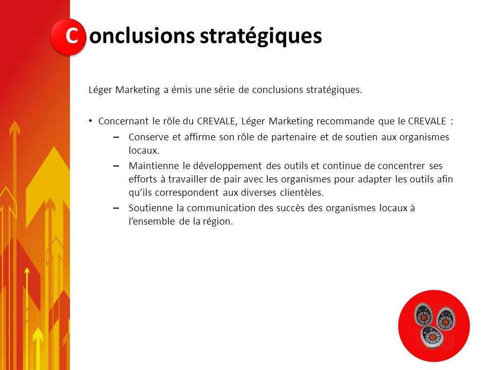 Léger Marketing a émis une série de conclusions stratégiques. Concernant le rôle du CREVALE, Léger Marketing recommande que le CREVALE : – Conserve et