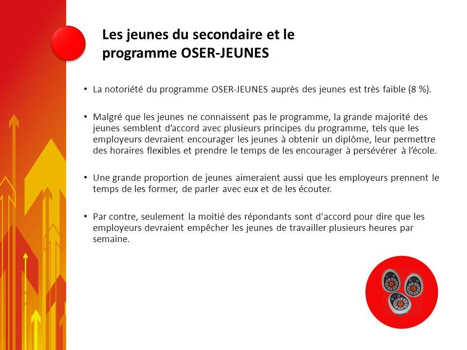 Les jeunes du secondaire et le programme OSER-JEUNES La notoriété du programme OSER-JEUNES auprès des jeunes est très faible (8 %). Malgré que les jeu