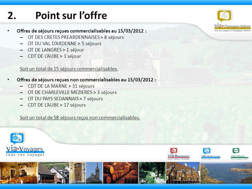 2. Point sur loffre Offres de séjours reçues commercialisables au 15/03/2012 : – OT DES CRETES PREARDENNAISES > 8 séjours – OT DU VAL DARDENNE > 5 séj