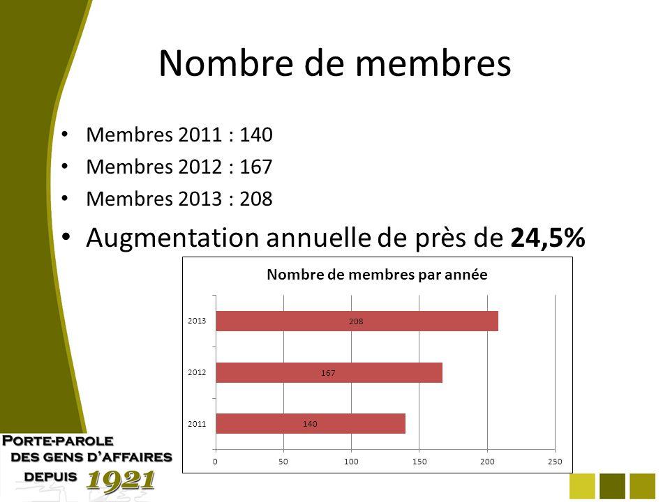 Nombre de membres Membres 2011 : 140 Membres 2012 : 167 Membres 2013 : 208 Augmentation annuelle de près de 24,5%