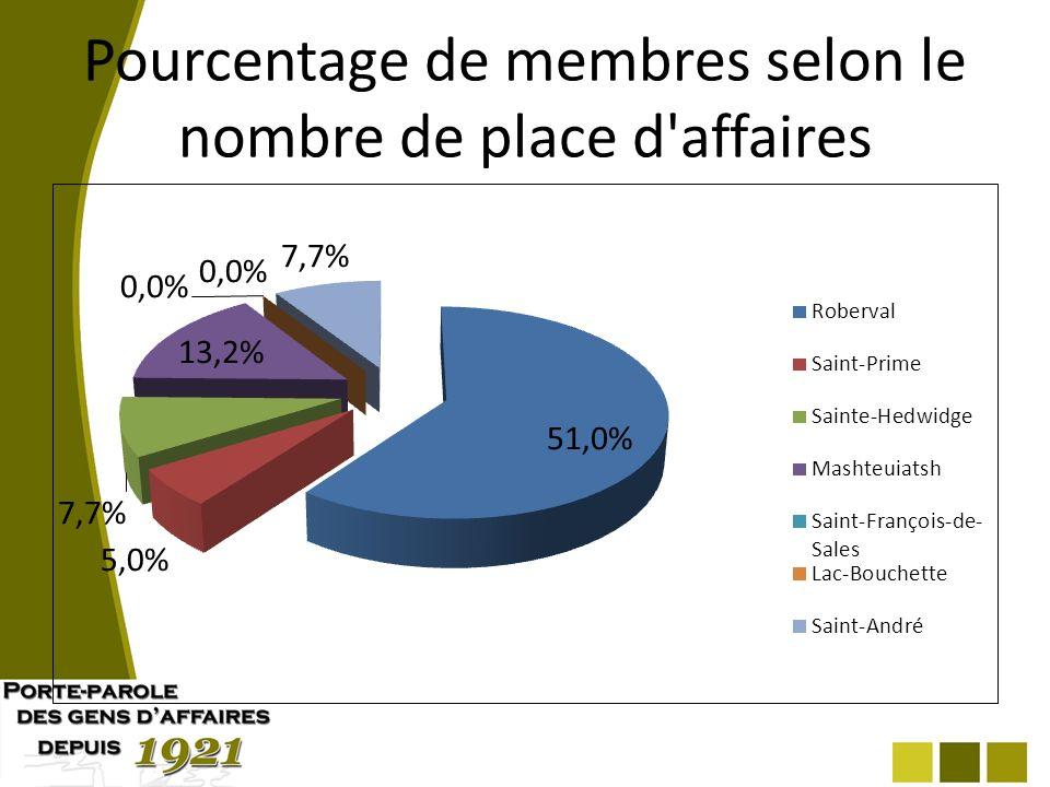 Pourcentage de membres selon le nombre de place d affaires