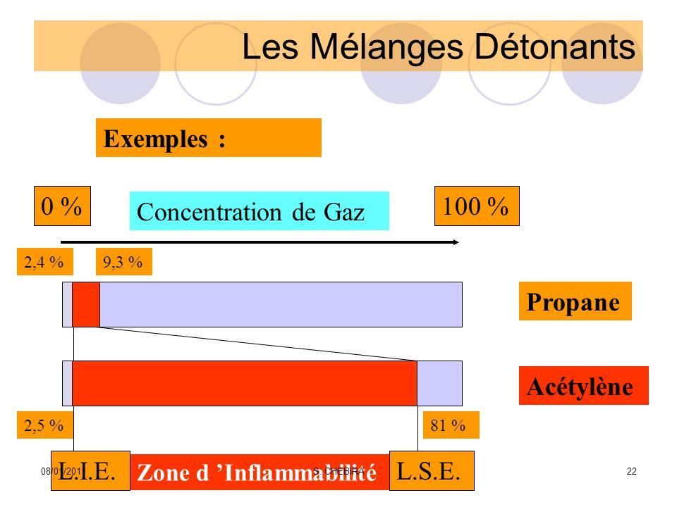 Les Mélanges Détonants Exemples : 0 %100 % Concentration de Gaz Zone d Inflammabilité L.I.E.L.S.E. 2,4 %9,3 % 2,5 %81 % Propane Acétylène 08/01/201122