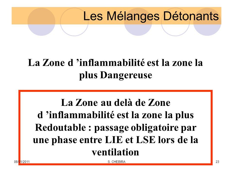 Les Mélanges Détonants La Zone d inflammabilité est la zone la plus Dangereuse La Zone au delà de Zone d inflammabilité est la zone la plus Redoutable : passage obligatoire par une phase entre LIE et LSE lors de la ventilation 08/01/201123S.