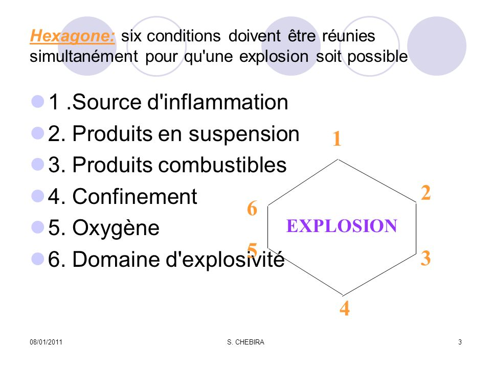 Hexagone: six conditions doivent être réunies simultanément pour qu une explosion soit possible 1.Source d inflammation 2.