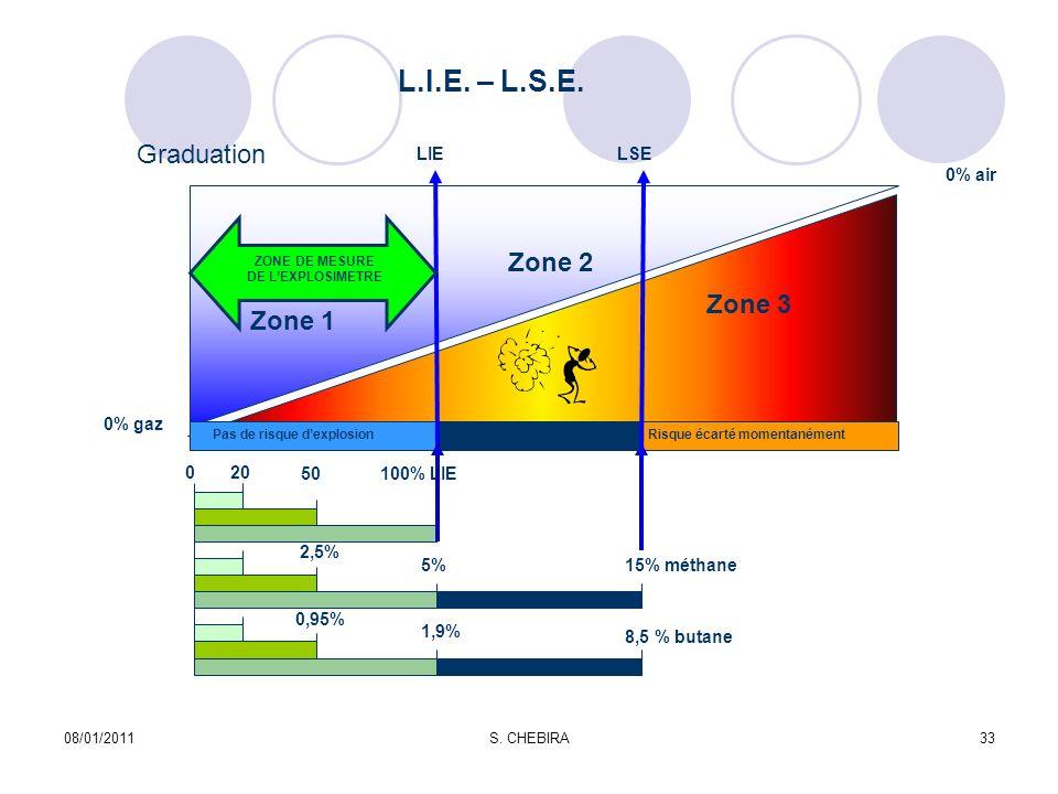 08/01/2011S. CHEBIRA33 L.I.E. – L.S.E. Graduation 0% air 0% gaz Zone 1 Zone 3 Zone 2 LIELSE 20 50 0 100% LIE 15% méthane 8,5 % butane 5% 1,9% 2,5% 0,9