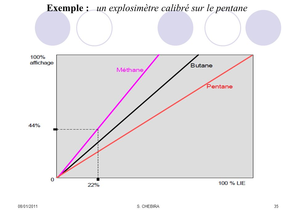 08/01/2011S. CHEBIRA35 Exemple : un explosimètre calibré sur le pentane