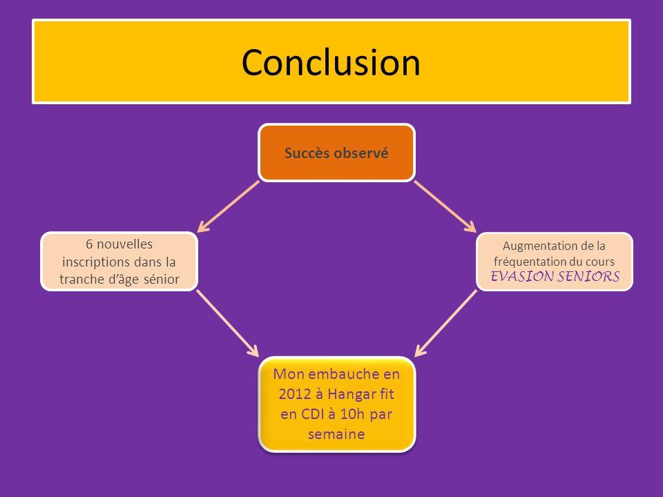 Conclusion Succès observé 6 nouvelles inscriptions dans la tranche dâge sénior Augmentation de la fréquentation du cours EVASION SENIORS Mon embauche