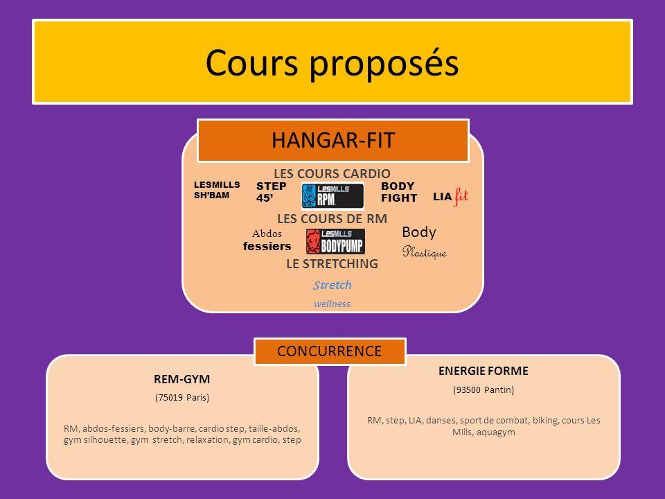 Cours proposés LES COURS CARDIO LES COURS DE RM LE STRETCHING St retch wellness HANGAR-FIT REM-GYM (75019 Paris) RM, abdos-fessiers, body-barre, cardi