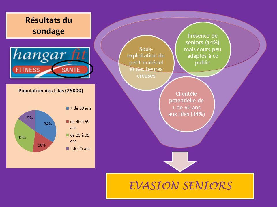 EVASION SENIORS Clientèle potentielle de + de 60 ans aux Lilas (34%) Sous- exploitation du petit matériel et des heures creuses Présence de séniors (14%) mais cours peu adaptés à ce public Résultats du sondage