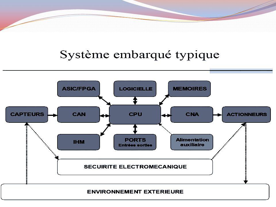 Un système sur une puce (SoC) combine les circuits électroniques nécessaires de différents composants de l ordinateur sur un seul puce à circuit intégré (IC).
