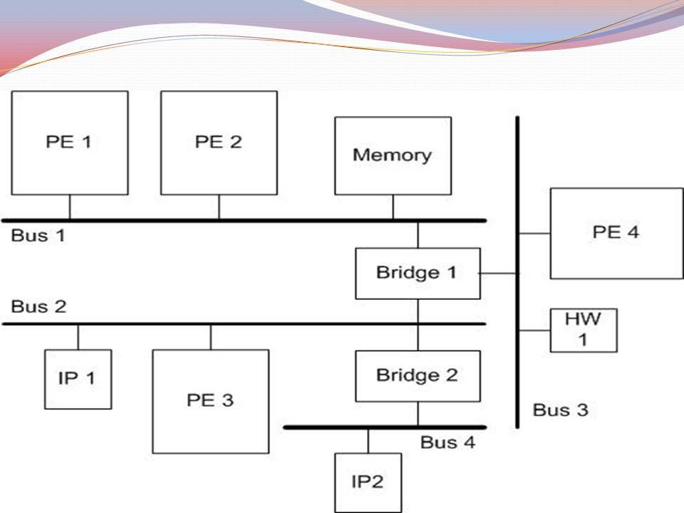 Un réseau sur puce (NoC) est composé dun ensemble de commutateurs (routeurs) connectés par des liens de communications Cette structure apporte une solution aux problèmes rencontrés dans les interconnexions actuelles et semble sadapter aux systèmes futurs.