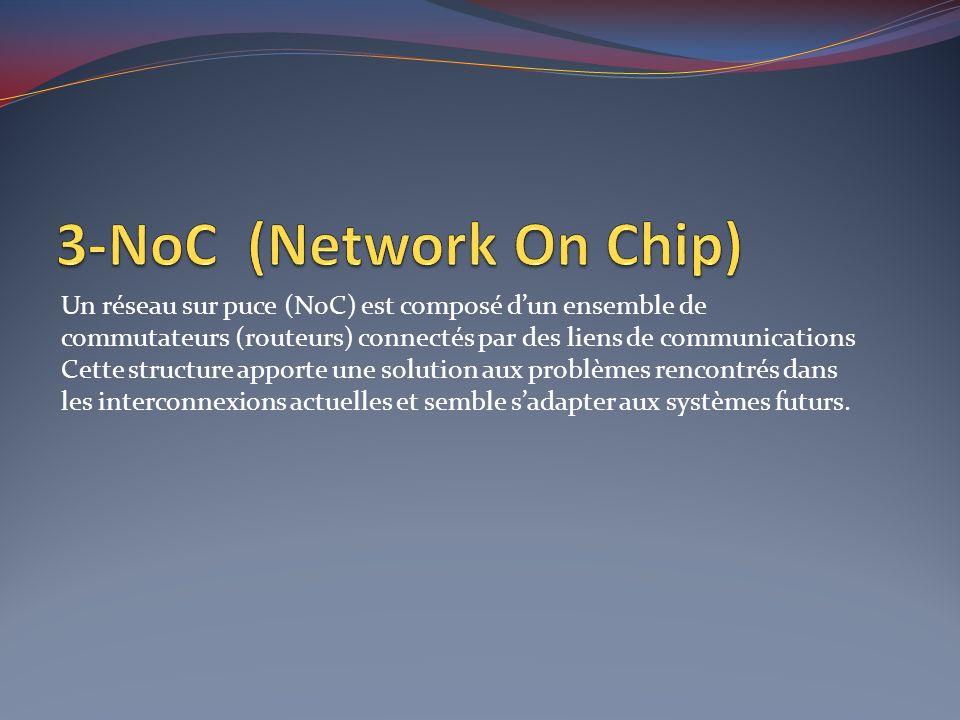 Un réseau sur puce (NoC) est composé dun ensemble de commutateurs (routeurs) connectés par des liens de communications Cette structure apporte une sol