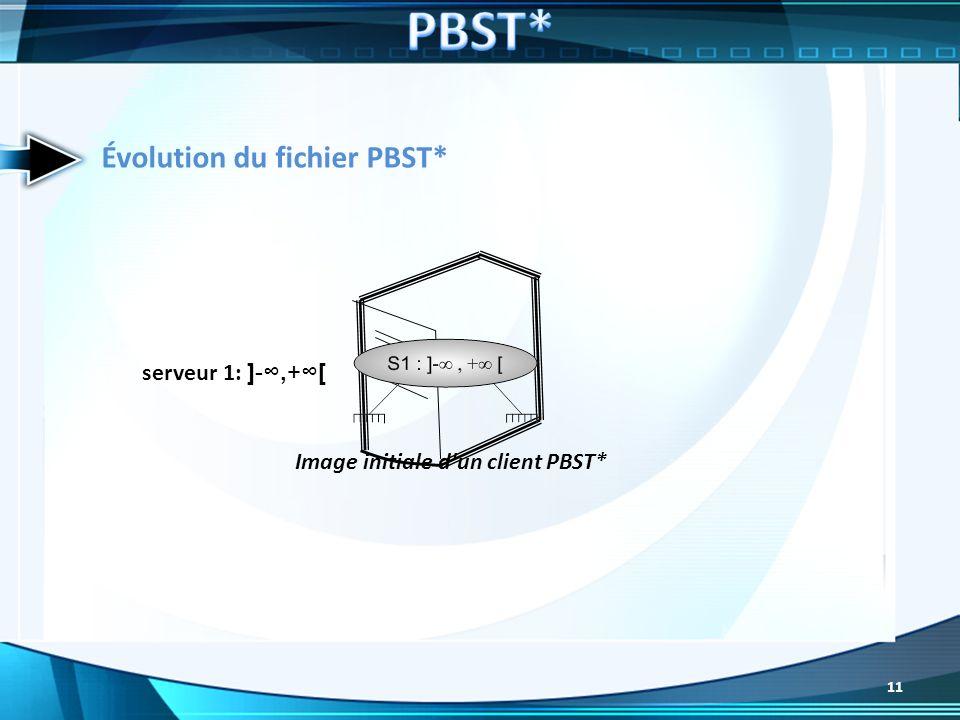Évolution du fichier PBST* serveur 1: ]-,+[ Image initiale d'un client PBST* 11