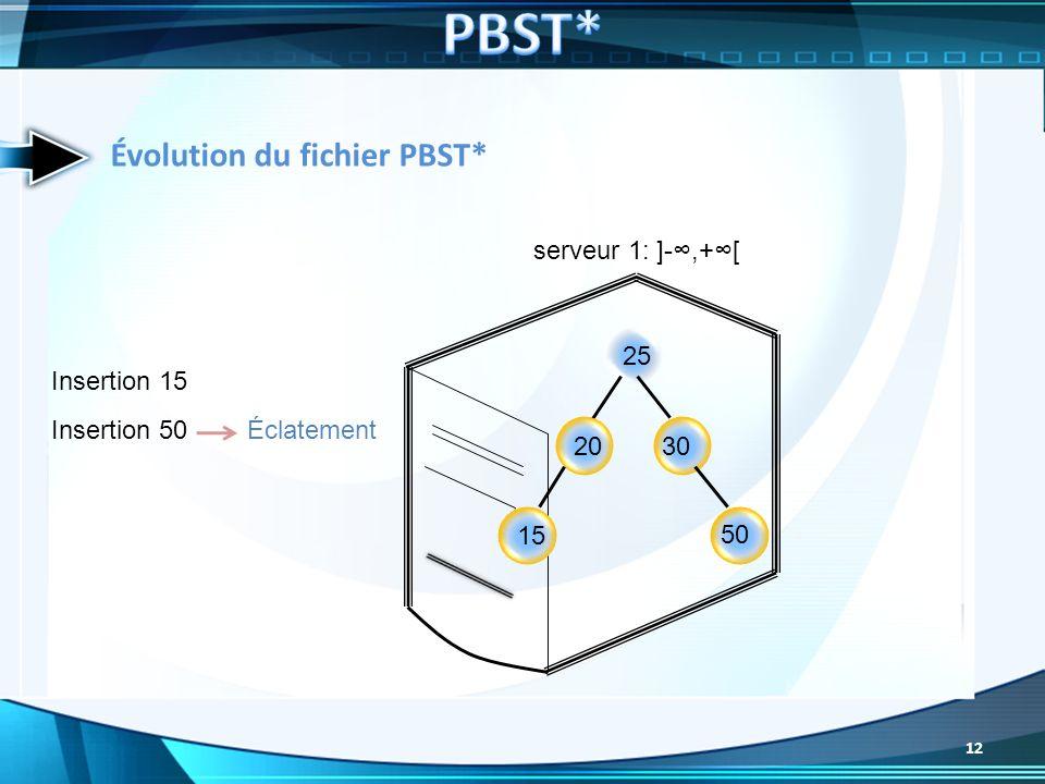 25 3020 Insertion 15 Insertion 50Éclatement 15 50 serveur 1: ]-,+[ Évolution du fichier PBST* 12