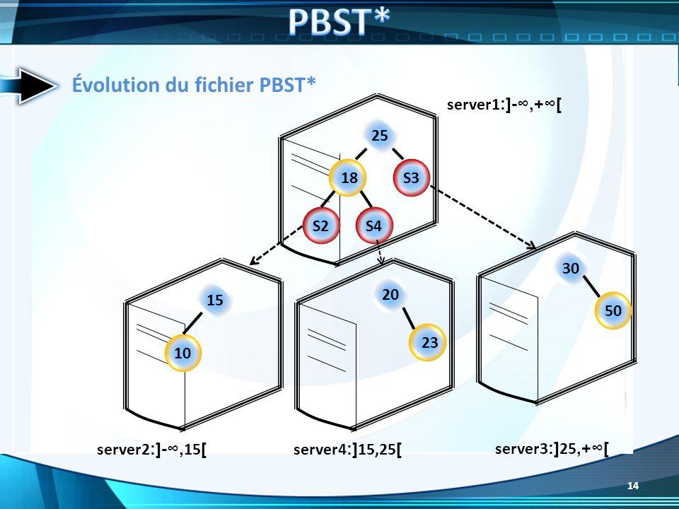 25 18 S2 S4 S3 15 10 20 23 30 50 server1 :]-,+[ server3 :] 25,+[ server4 :] 15,25 [ server2 :]-, 15 [ Évolution du fichier PBST* 14