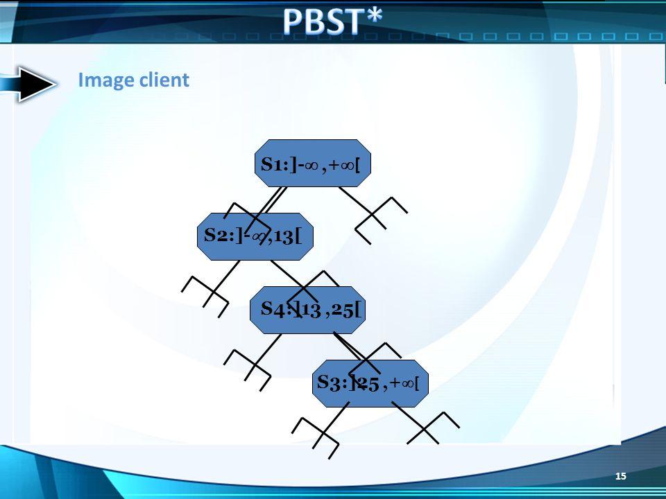 S1:]-,+ [ S2:]-,13[ S4:]13,25[ S3:]25,+ [ Image client 15