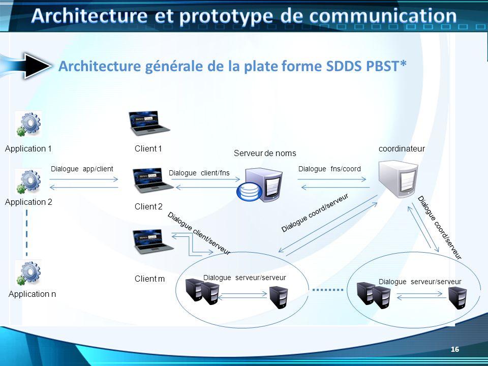 Architecture générale de la plate forme SDDS PBST* Application 1 Application 2 Application n Dialogue app/client Client 1 Client 2 Client m Dialogue c