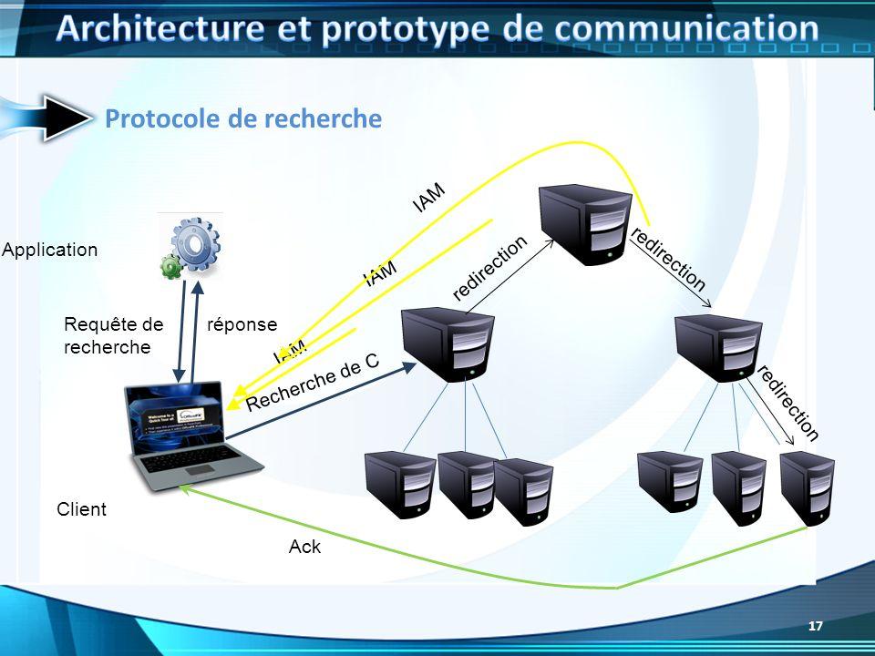 Protocole de recherche Client Application Requête de recherche Ack Recherche de C réponse redirection IAM 17