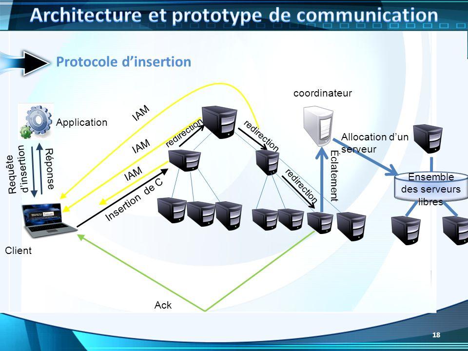 Protocole dinsertion Application Client Ack Ensemble des serveurs libres coordinateur Allocation dun serveur Insertion de C IAM redirection IAM redire