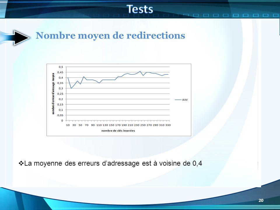 Nombre moyen de redirections La moyenne des erreurs dadressage est à voisine de 0,4 20