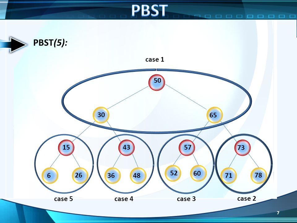 Description PBST* La SDDS PBST* représente une variante pour les SDDS qui est basée sur le partitionnement des données PBST* est basé sur le modèle Client/Serveur Un fichier PBST* est distribué sur plusieurs serveurs Chaque serveur S contient un ensemble denregistrements organiser en arbre de recherche binaire équilibré et un intervalle ]λ,β[.