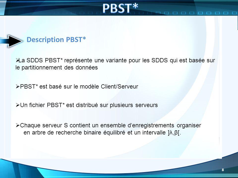Description PBST* La SDDS PBST* représente une variante pour les SDDS qui est basée sur le partitionnement des données PBST* est basé sur le modèle Cl