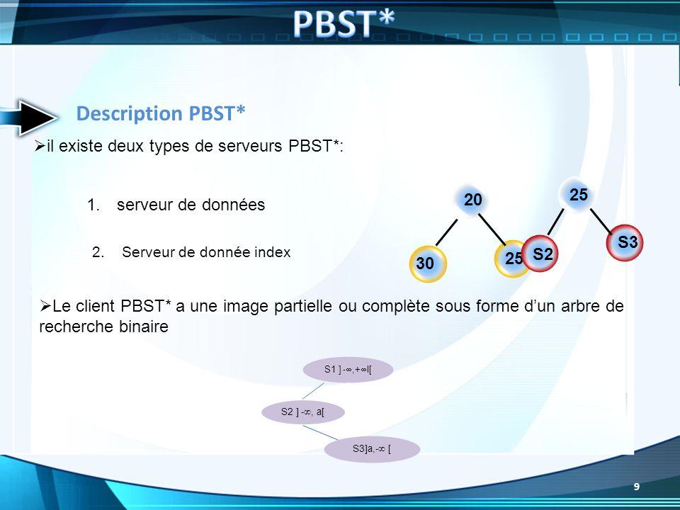Le client PBST* a une image partielle ou complète sous forme dun arbre de recherche binaire il existe deux types de serveurs PBST*: 1. serveur de donn