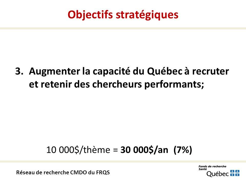 3.Augmenter la capacité du Québec à recruter et retenir des chercheurs performants; 10 000$/thème = 30 000$/an (7%) Objectifs stratégiques Réseau de recherche CMDO du FRQS
