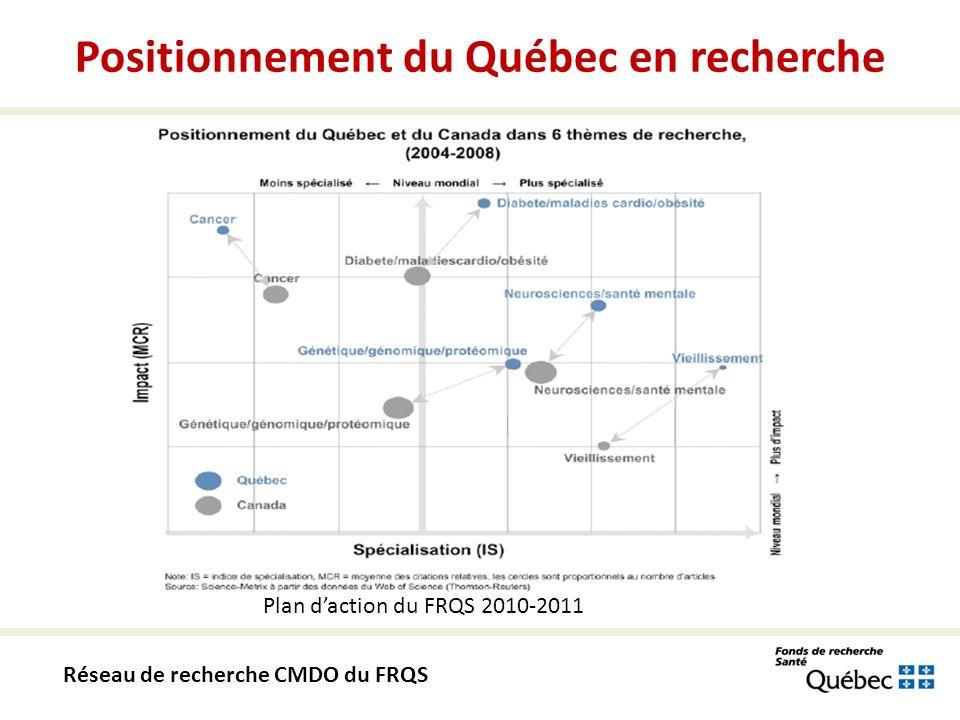 Plan daction du FRQS 2010-2011 Réseau de recherche CMDO du FRQS Positionnement du Québec en recherche