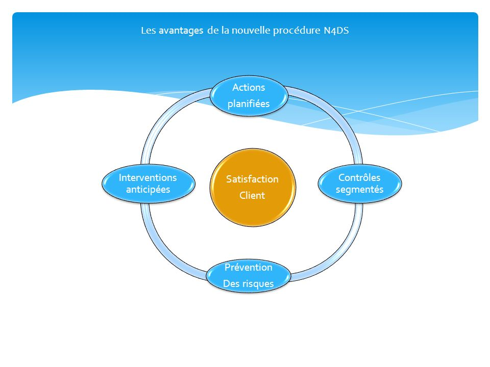 Les avantages de la nouvelle procédure N4DS Satisfaction Client Actions planifiées Contrôles segmentés Prévention Des risques Interventions anticipées