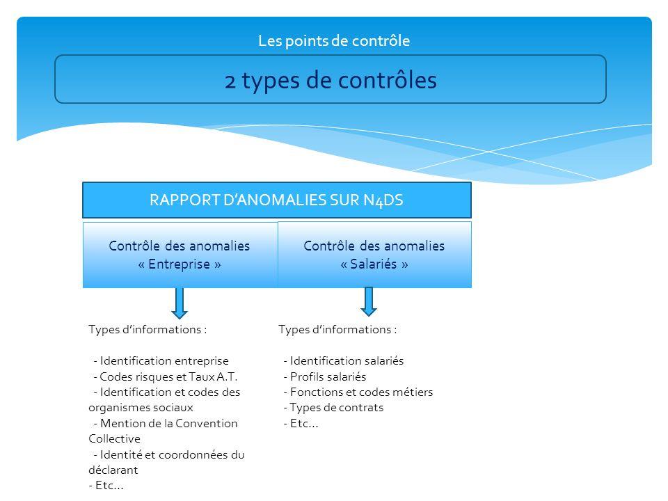 Les points de contrôle 2 types de contrôles RAPPORT DANOMALIES SUR N4DS Types dinformations : - Identification entreprise - Codes risques et Taux A.T.