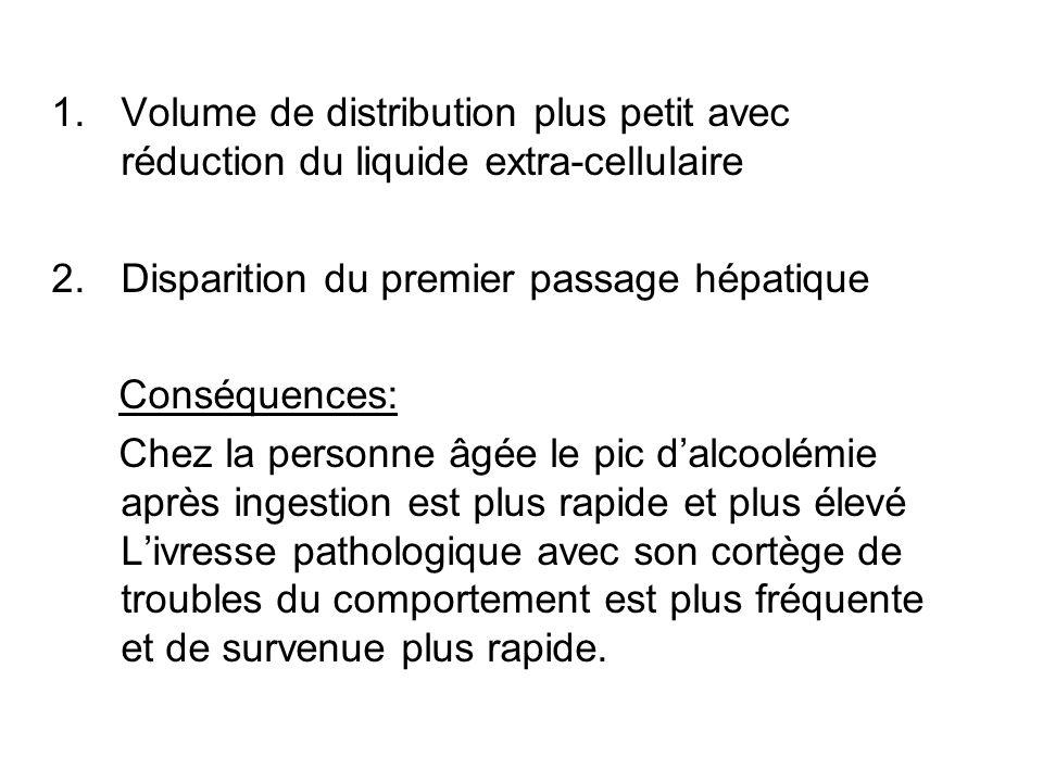 1.Volume de distribution plus petit avec réduction du liquide extra-cellulaire 2.Disparition du premier passage hépatique Conséquences: Chez la person