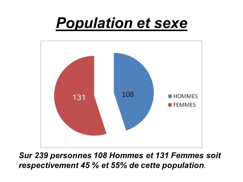 Population et sexe Sur 239 personnes 108 Hommes et 131 Femmes soit respectivement 45 % et 55% de cette population. 131