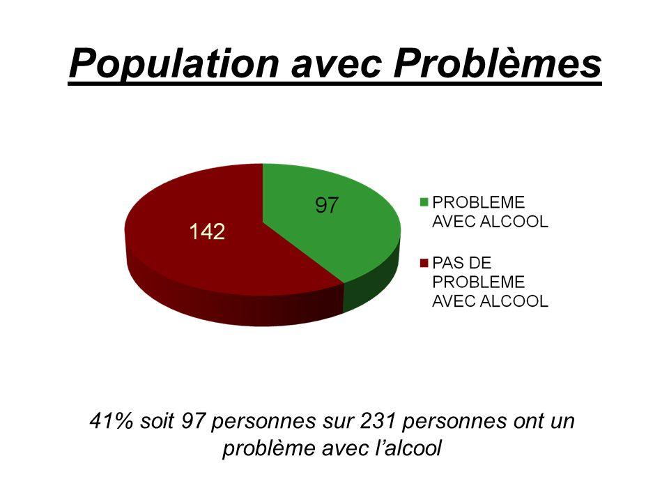 Population avec Problèmes 41% soit 97 personnes sur 231 personnes ont un problème avec lalcool 97