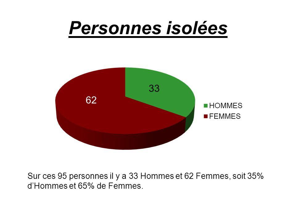 Personnes isolées Sur ces 95 personnes il y a 33 Hommes et 62 Femmes, soit 35% dHommes et 65% de Femmes. 62 33
