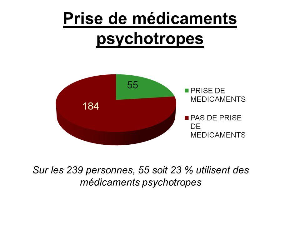 Prise de médicaments psychotropes Sur les 239 personnes, 55 soit 23 % utilisent des médicaments psychotropes