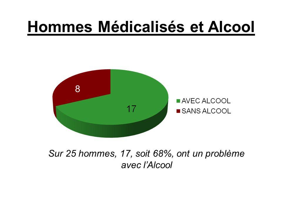 Hommes Médicalisés et Alcool Sur 25 hommes, 17, soit 68%, ont un problème avec lAlcool 8