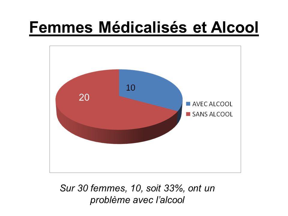 Femmes Médicalisés et Alcool Sur 30 femmes, 10, soit 33%, ont un problème avec lalcool 20