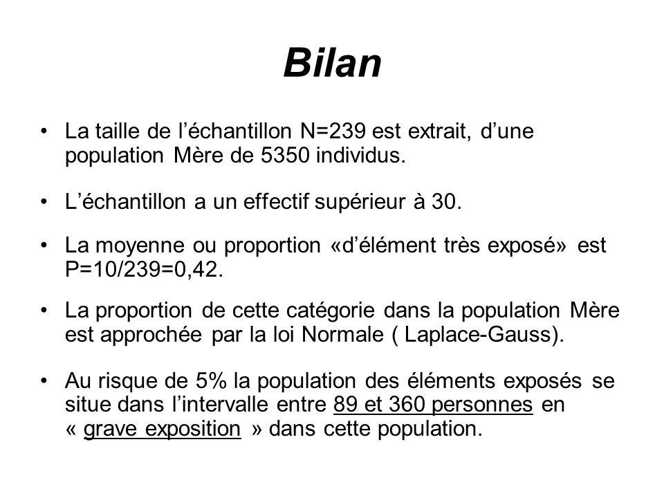 Bilan La taille de léchantillon N=239 est extrait, dune population Mère de 5350 individus. Léchantillon a un effectif supérieur à 30. La moyenne ou pr