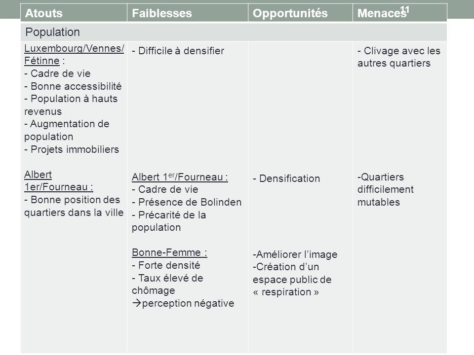 AtoutsFaiblessesOpportunitésMenaces Population Luxembourg/Vennes/ Fétinne : - Cadre de vie - Bonne accessibilité - Population à hauts revenus - Augmen