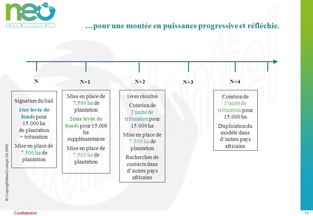 11 © Copyright New Ecologic Oil 2008 Confidentiel …pour une montée en puissance progressive et réfléchie. Signature du bail 1ère levée de fonds pour 1