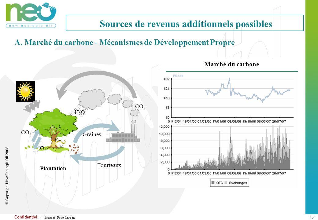 15 © Copyright New Ecologic Oil 2008 Confidentiel Sources de revenus additionnels possibles A. Marché du carbone - Mécanismes de Développement Propre