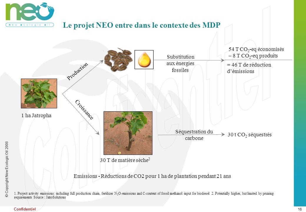 16 © Copyright New Ecologic Oil 2008 Confidentiel Le projet NEO entre dans le contexte des MDP 1 ha Jatropha 30 T de matière sèche 2 54 T CO 2 -eq éco