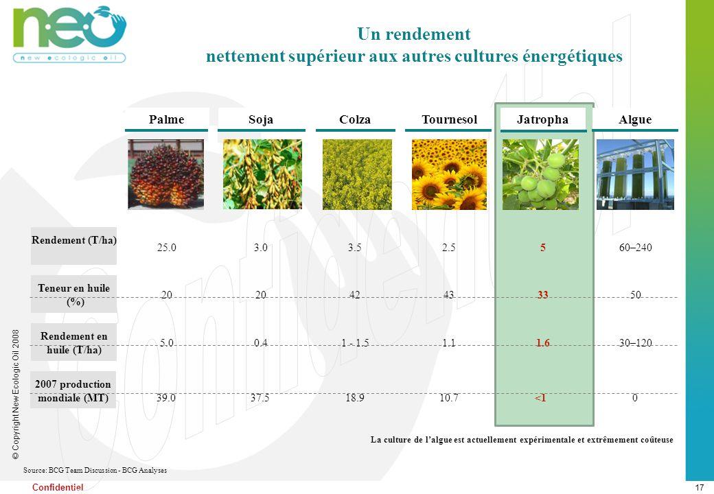 17 © Copyright New Ecologic Oil 2008 Confidentiel Palme Soja Colza Tournesol Jatropha Algue 25.03.03.52.5560–240 Rendement (T/ha) Teneur en huile (%)