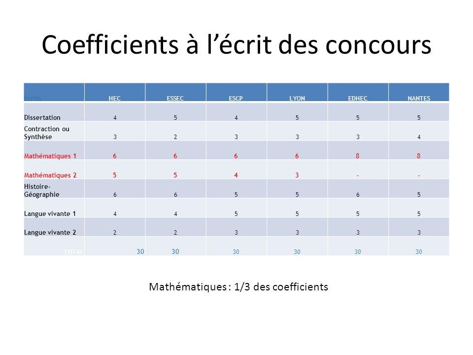 Coefficients à lécrit des concours EcritsHECESSECESCPLYONEDHECNANTES Dissertation454555 Contraction ou Synthèse323334 Mathématiques 1666688 Mathématiq