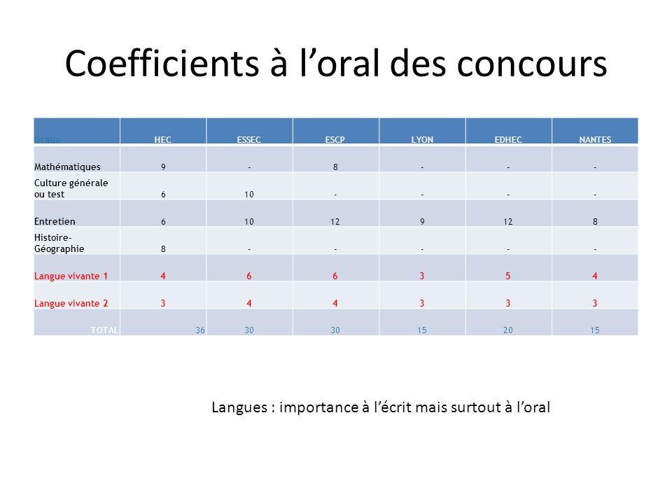 Coefficients à loral des concours Langues : importance à lécrit mais surtout à loral OrauxHECESSECESCPLYONEDHECNANTES Mathématiques9-8--- Culture géné