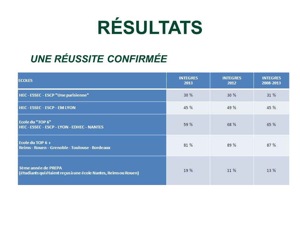 RÉSULTATS ECOLES INTEGRES 2013 INTEGRES 2012 INTEGRES 2008-2013 HEC - ESSEC - ESCP
