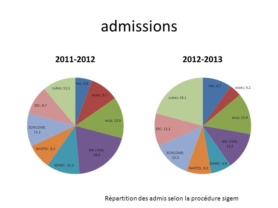 admissions 2011-20122012-2013 Répartition des admis selon la procédure sigem