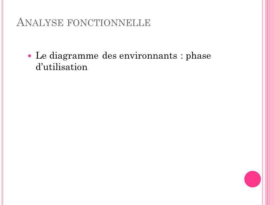 A NALYSE FONCTIONNELLE Le diagramme des environnants : phase dutilisation